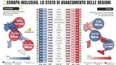 Occupazione, il ritardo della Calabria appare incolmabile