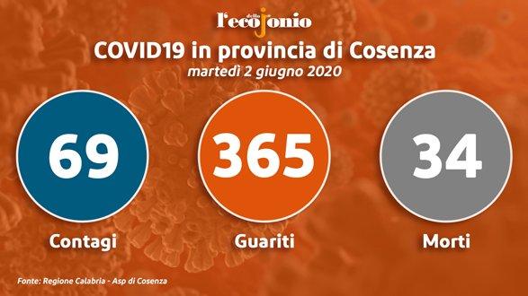 Covid-19, in provincia di Cosenza un'ex zona rossa diventa
