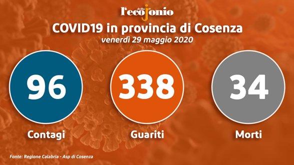 Covid-19, in provincia di Cosenza è il nono giorno senza contagi TABELLA e GRAFICI