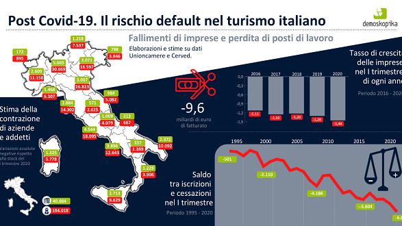 Coronavirus, in Calabria a rischio 4mila posti di lavoro nel turismo