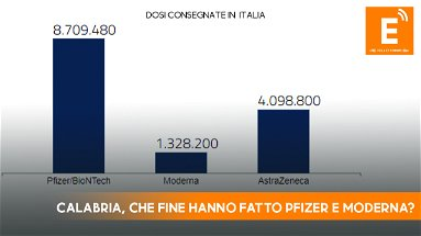 Vaccini, testimonianza shock di un medico: «In Calabria arriva solo AstraZeneca»