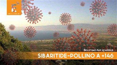 Ancora forte il vento del Covid nella Sibaritide-Pollino: nel bollettino di oggi 146 nuovi casi
