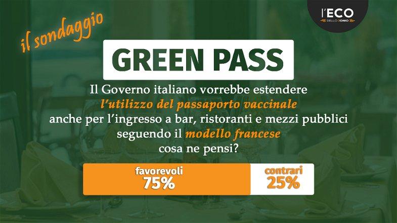 Green pass per fare... tutto. Ecco la risposta dei lettori al sondaggio proposto dall'Eco