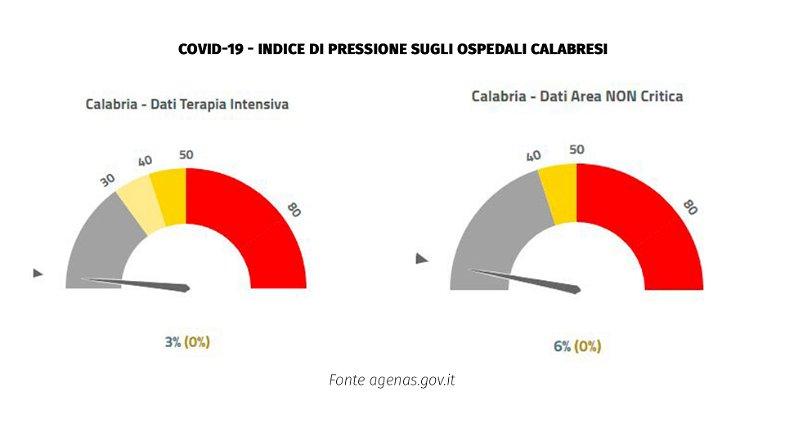 Emergenza covid, in Calabria diminuisce la pressione sugli ospedali mentre rimangono stabili le terapie intensive