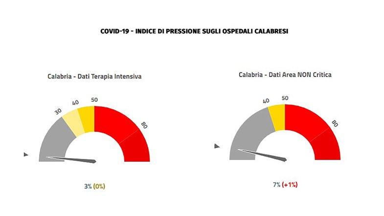 Emergenza covid, sale al 7% la percentuale dei posti letto occupati in Calabria