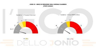 Emergenza covid, in Calabria sale al 18% la pressione sugli ospedali e si contano 7 vittime