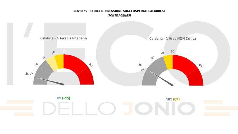 Emergenza covid, in Calabria crescono i ricoveri (+5) e si contano 3 vittime