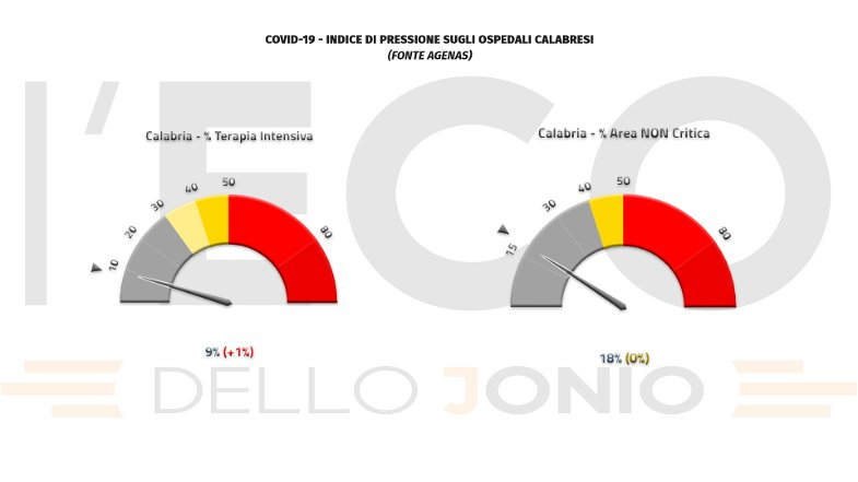 Emergenza covid, in Calabria sale al 9% la pressione sulle terapie intensive e si registrano 3 vittime