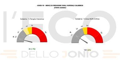 Emergenza covid, in Calabria la pressione sugli ospedali resta al 18% ma si registrano 4 vittime