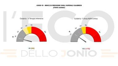 Emergenza covid, in Calabria sale al 19% la pressione sugli ospedali e si registra una vittima