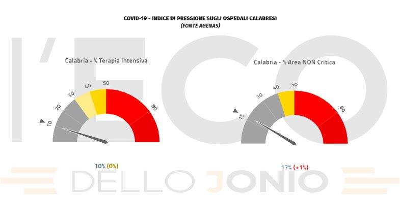 Covid, l'indice di pressione sugli ospedali calabresi sale al 17%