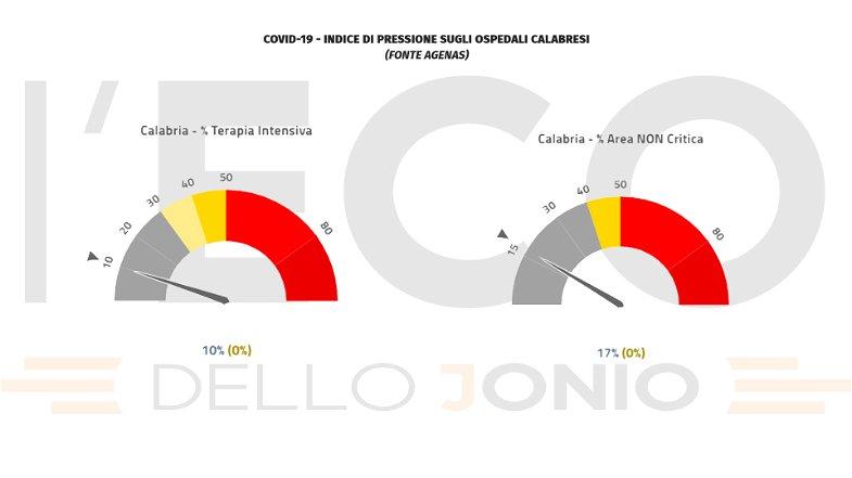 Covid, oggi in Calabria si registrano 9 nuovi ricoveri e 2 vittime