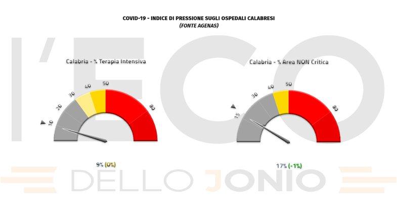 Covid, in Calabria cala la pressione sugli ospedali ma si registrano 2 vittime
