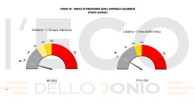 Covid, in Calabria calo dei ricoveri ma si registrano 4 vittime