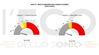 Covid, in Calabria sale all'8% la pressione sulle terapie intensive e si registrano 2 vittime